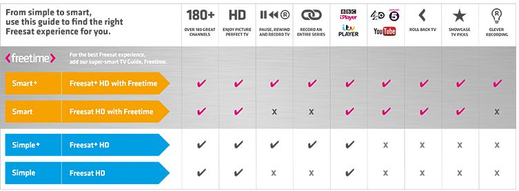 Freesat listed advantages table