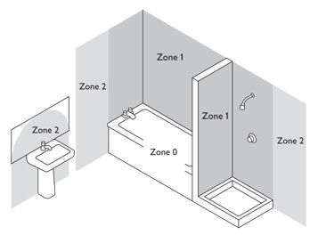 Bathroom Zones Lighting beautiful bathroom zone 1 advice the electrical company g inside