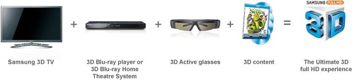 What do I need to watch 3D full HD