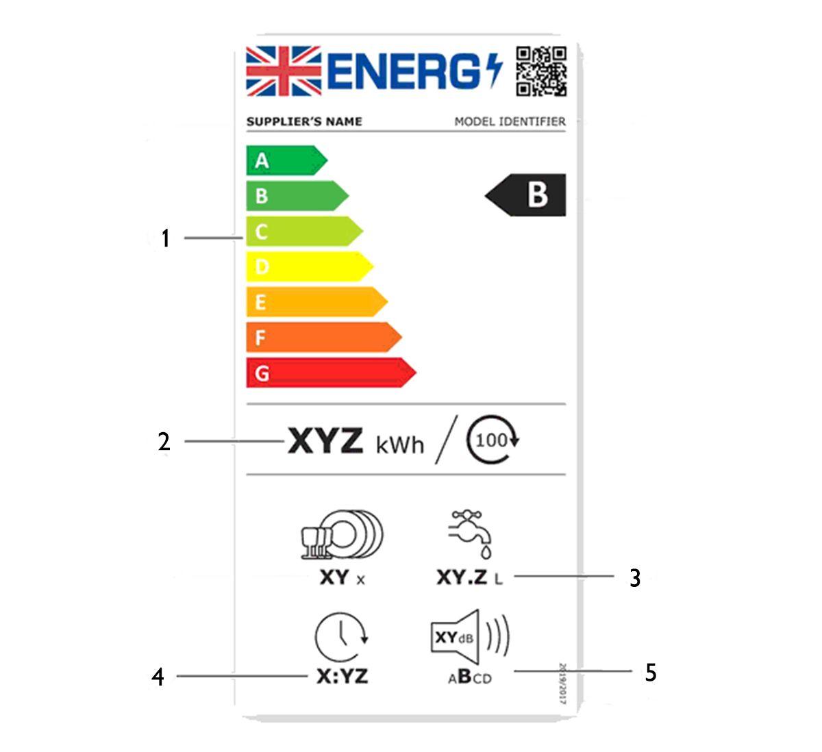 Dishwasher energy label