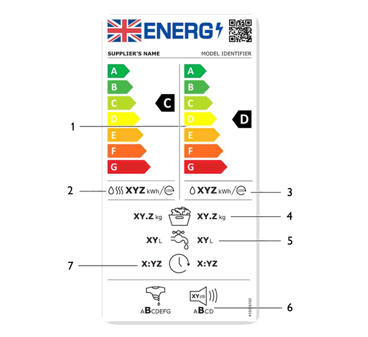 washing dryers energy label