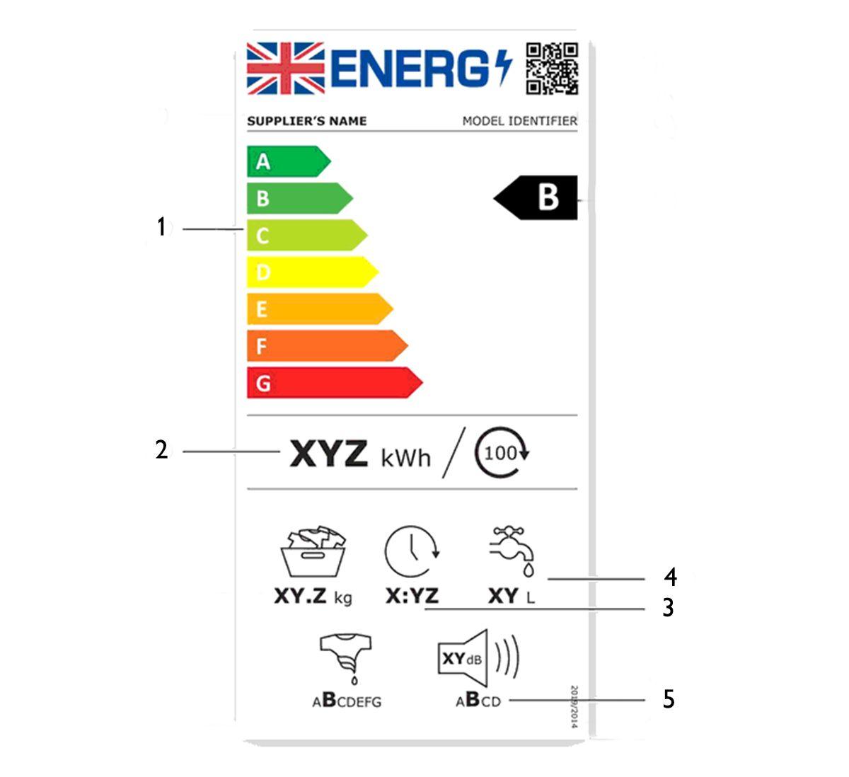 washing machines energy label