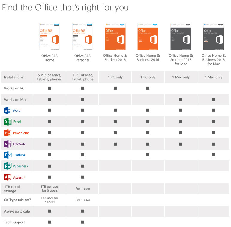 Find the Office that's right for you.