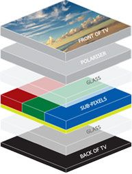 Diagram of the layers within an OLED tv screen