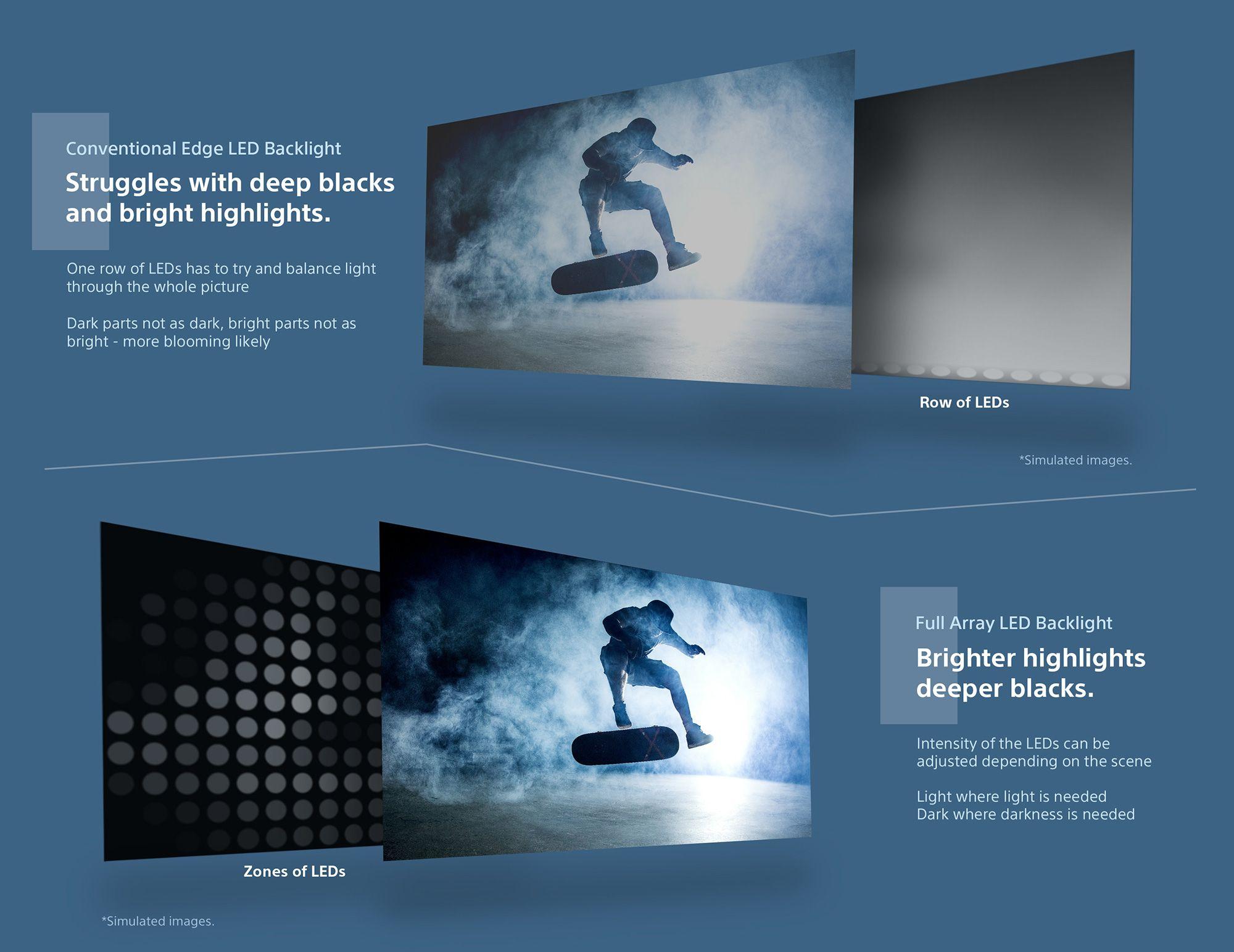 Sony LED Full Array TV | John Lewis & Partners
