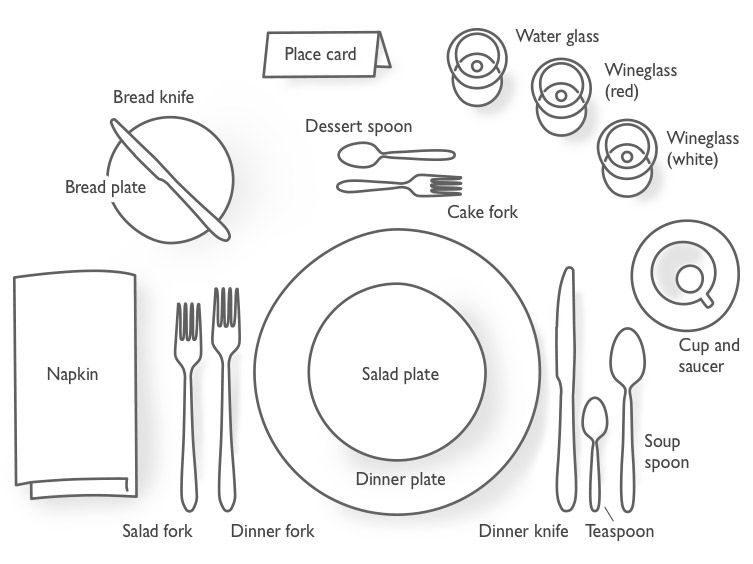 table setting diagram  sc 1 st  John Lewis & How to set a dinner table